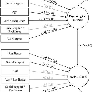 (PDF) Relationship between Resilience, Psychological