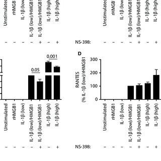 (PDF) IL-1β/HMGB1 complexes promote the PGE2 biosynthesis