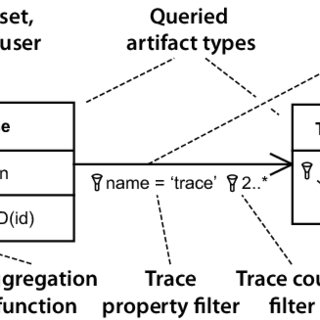 Example of a Traceability Information Model (TIM
