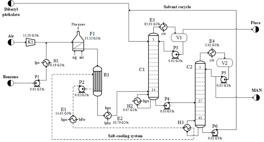 MAN production process via oxidation of benzene