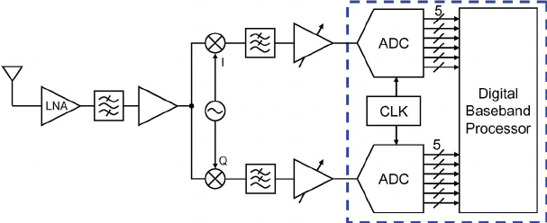 UWB direct conversion receiver block diagram for high-data