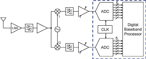 transmitter block diagram receiver block diagram