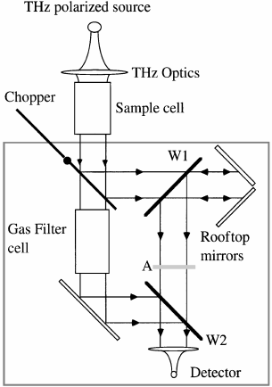 Schematic of the THz GFC. W1, W2, and the attenuator (A