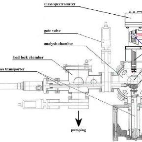 (PDF) Thermal desorption mass spectrometry (TDS
