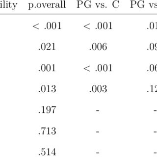 (PDF) It's All About Gains: Risk Preferences in Problem