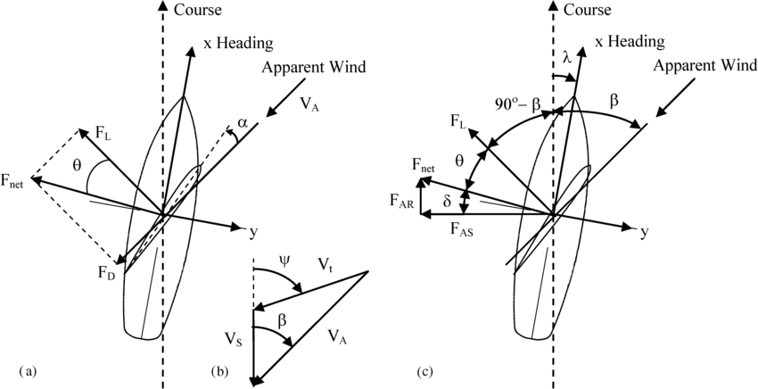 Sailboat aerodynamic free body diagrams in the boat fixed