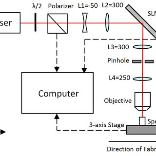 Schematic diagram of the ultrafast laser fabrication