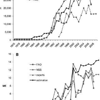 European sea bass and sea bream juvenile production