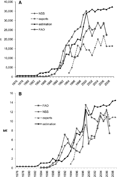 A, B) Evolution of Greek mussel farming in actual volume