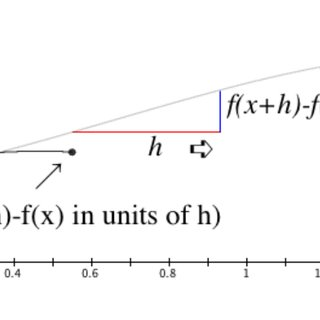 (PDF) Understanding the Derivative through the Calculus