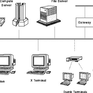 1: The history of computer architecture generations