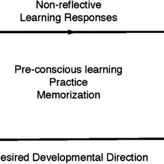 (PDF) Applying Adult Experiential Learning Theory to
