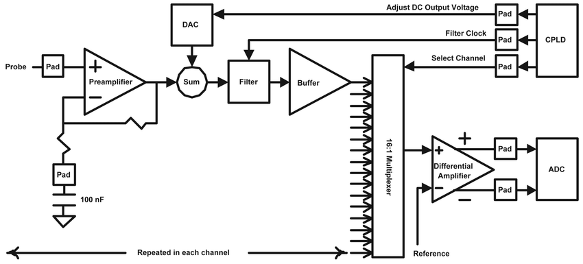Block diagram of the custom integrated-circuit amplifiers