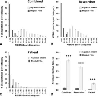Distribution of Radiation-Induced Skin Reaction Assessment