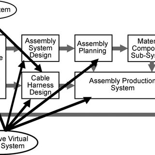 CAD interaction with the Design-for-Manufacture Process