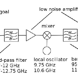 Schematics of the LNB principle. The central component is