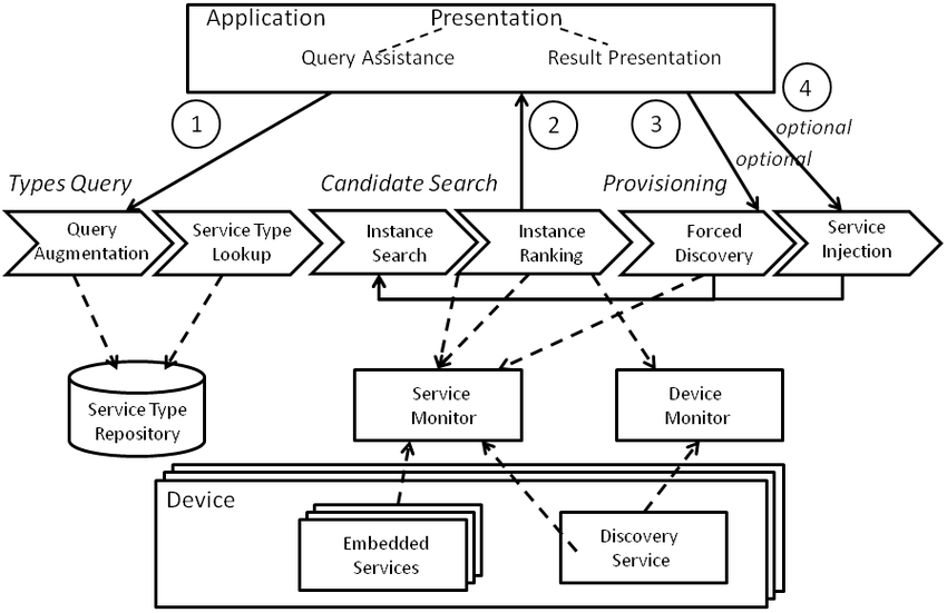 Interacting with the SOA-Based Internet of Things