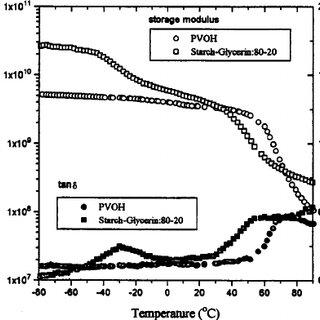 Percent elongation (% E ) of starch–glycerol–PVOH