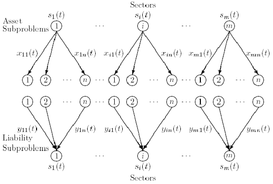 Network structure of the sectors' optimization problems a