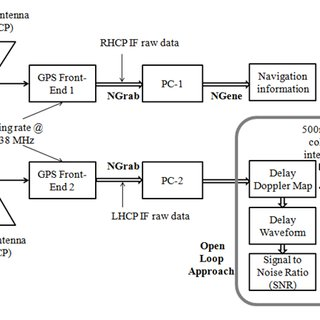 (PDF) A Fully Software Global Navigation Satellite System