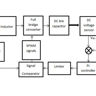 (PDF) Simulation of Closed Loop AC-DC Converter for Power