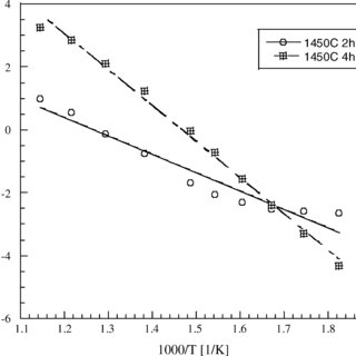 Thermal expansion coefficients of SOFC electrolyte