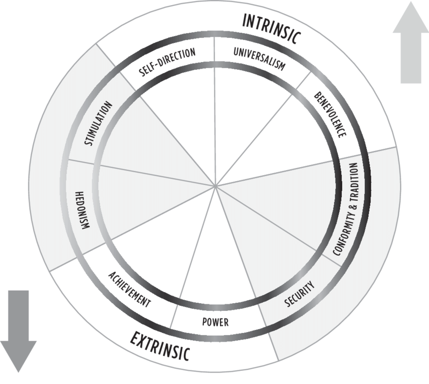 Schwartz's Values circumplex. Adapted from Blackmore et al