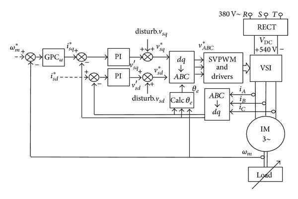 Diagram of GPC speed control of induction motor with the