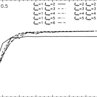 -Potential of a Maclaurin spheroid with eccentricity 0.9