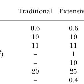 (PDF) Bioeconomic Modeling of Shrimp Aquaculture