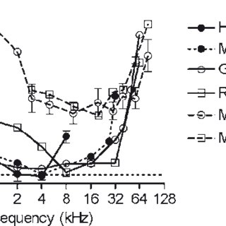 3 Changes in auditory thresholds as a function of