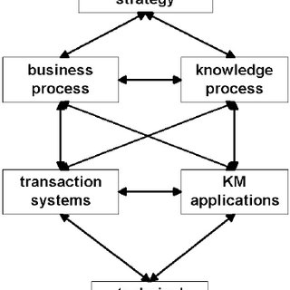 (PDF) Inter-organizational Knowledge Management with