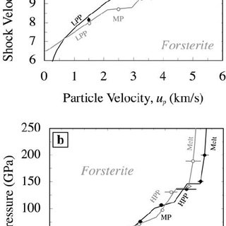 Hugoniot data for forsterite (open circles) and wadsleyite