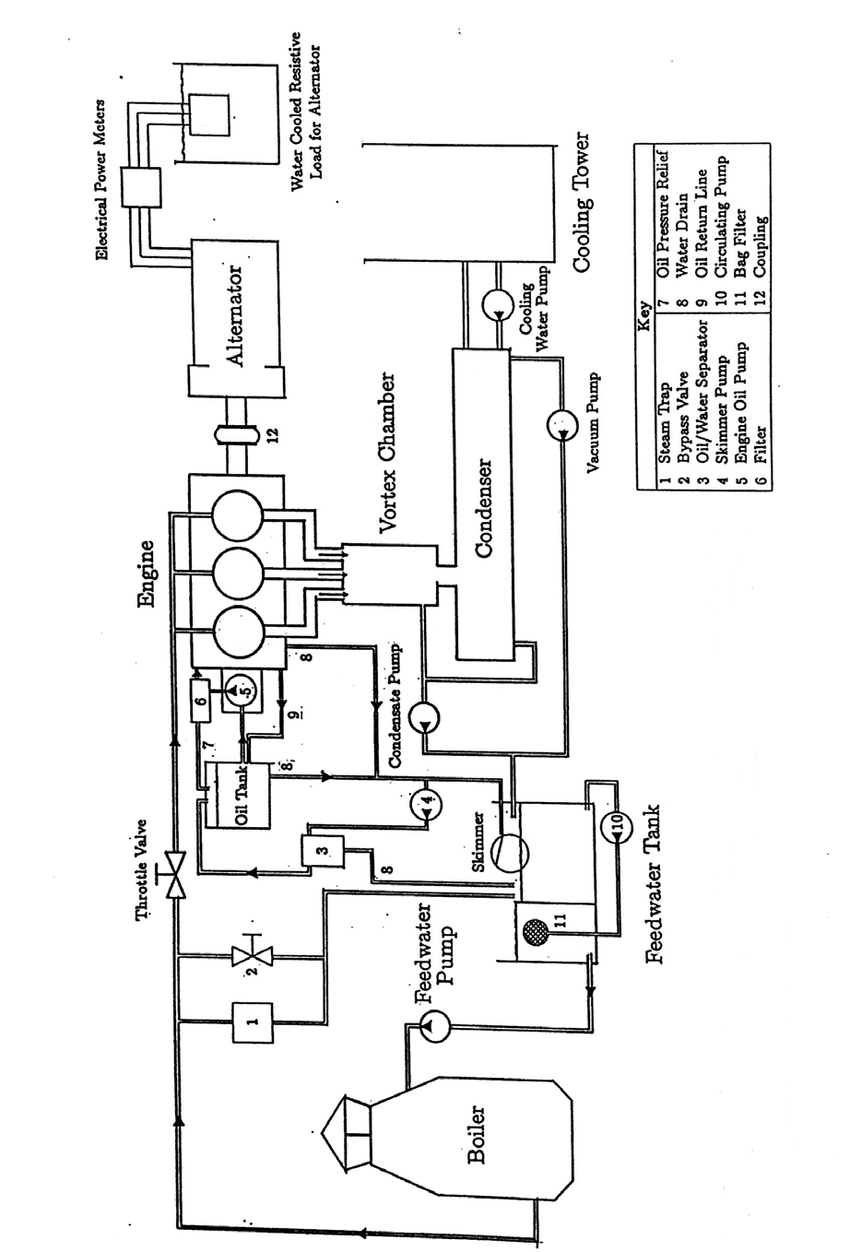 medium resolution of 5 the engine test facility the basic steam system is shown in bold lines