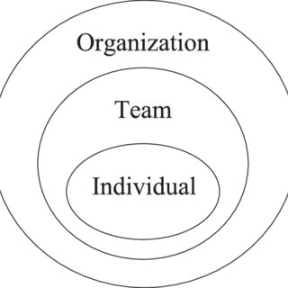 (PDF) The Role of Teamwork in the Professional Education