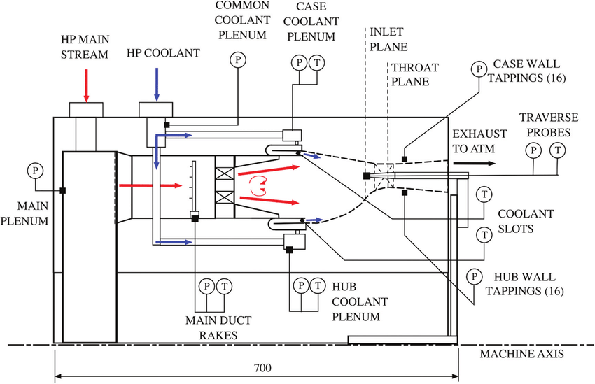 Sectional schematic of the combustor simulator test