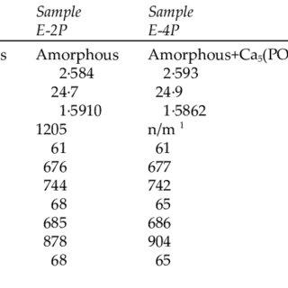 (PDF) Addition of P2O5 to SiO2-Al 2O3-B2O3-MgO-CaO-Na2O
