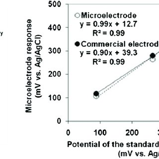 (PDF) Needle-type environmental microsensors: Design