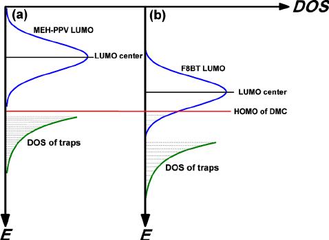 ͑ Color online ͒ Schematic depiction of the energy-level