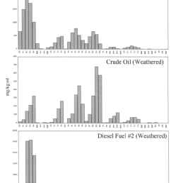 histograms showing the distribution of pah in petrogenic source materials unweathered crude oil north [ 850 x 1113 Pixel ]