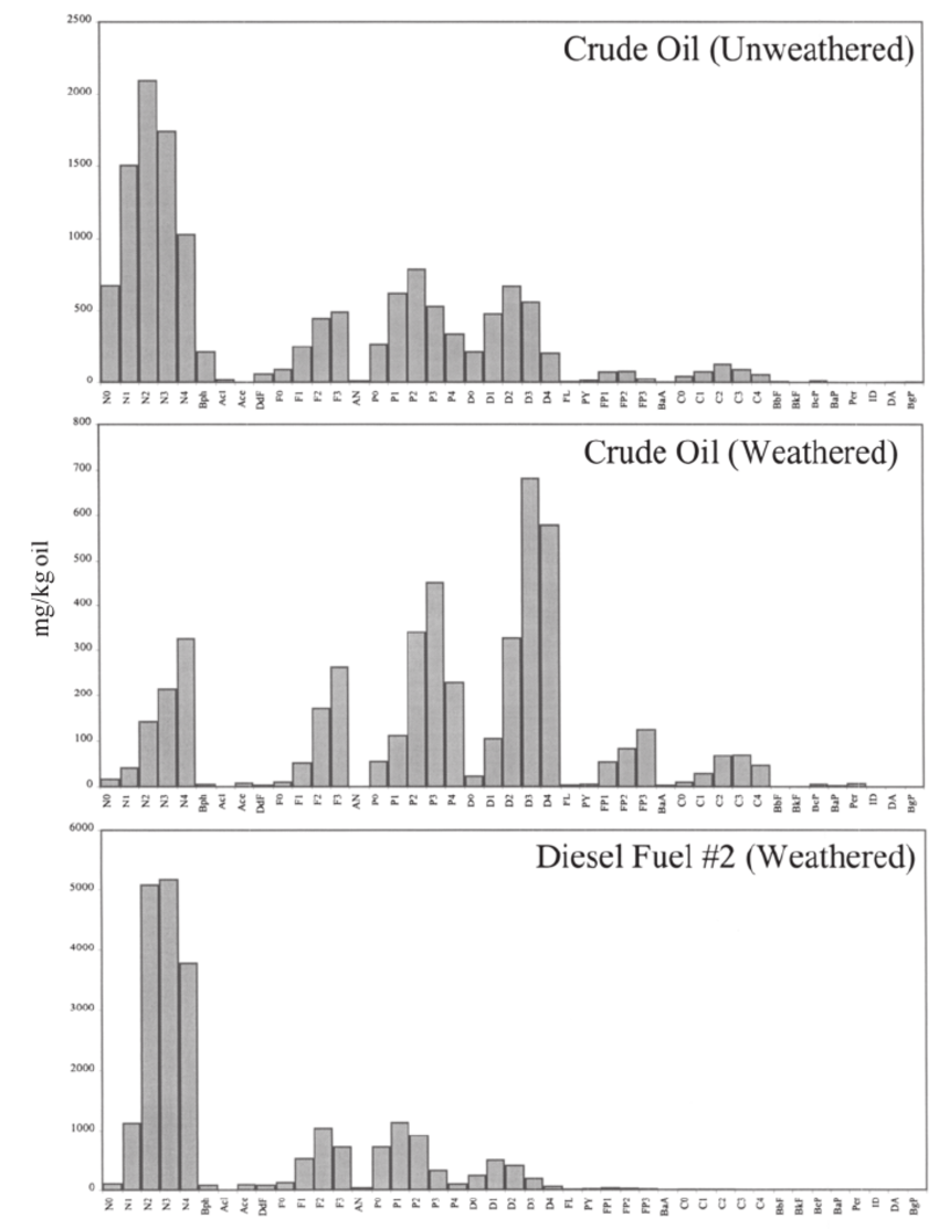 medium resolution of histograms showing the distribution of pah in petrogenic source materials unweathered crude oil north