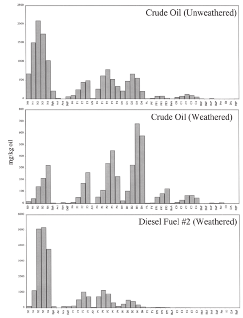 small resolution of histograms showing the distribution of pah in petrogenic source materials unweathered crude oil north