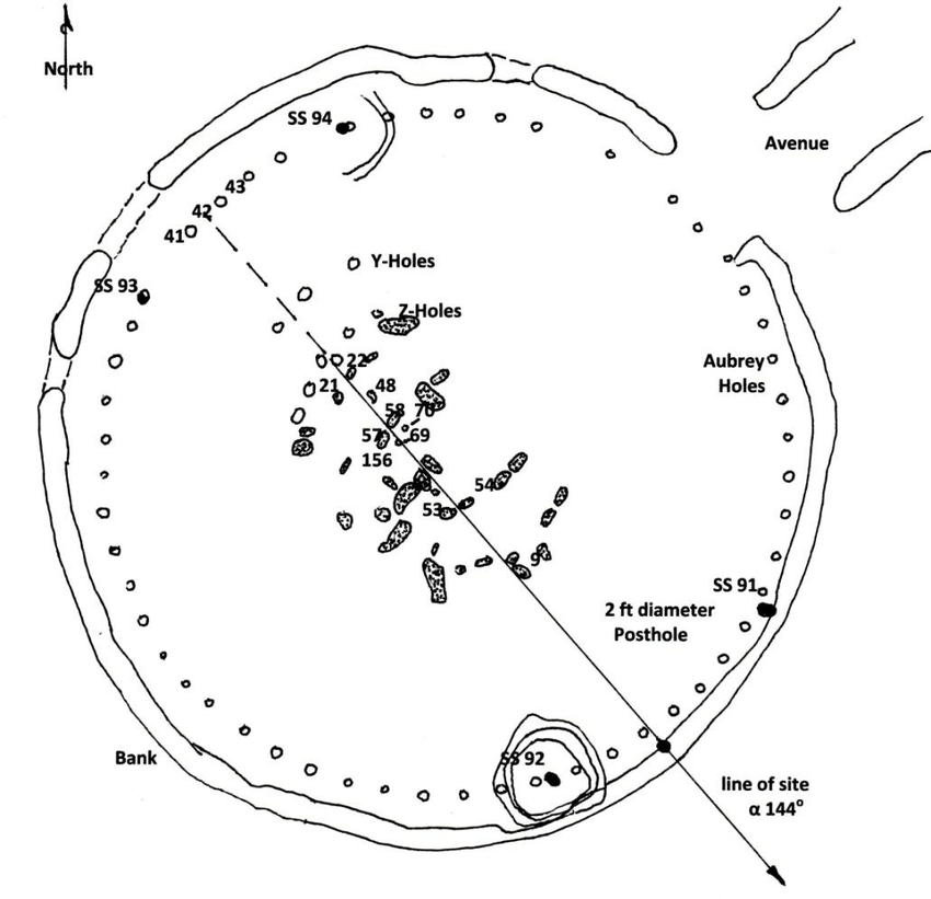 a: Plan view of Stonehenge showing line of sight from