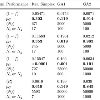 (PDF) An Introduction to Genetic Algorithms for Numerical