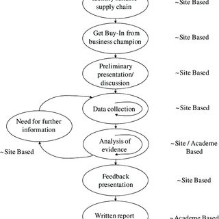 (PDF) Methodology challenges associated with benchmarking