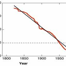 Comparison of the CO2-concentration trend with temperature