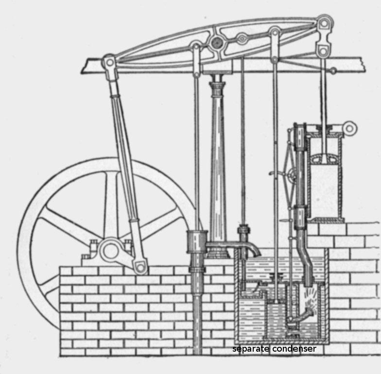 1. James Watt worked on a model steam engine at Glasgow in