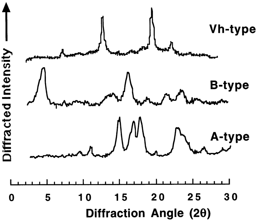 X-ray diffraction diagrams of A-, B-and Vh-type starch