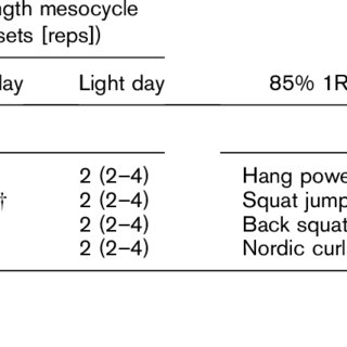 (PDF) Are Changes in Maximal Squat Strength During