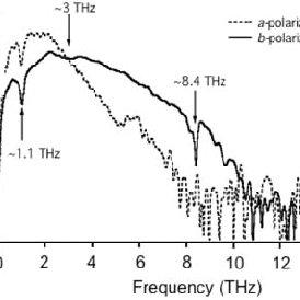 Broadband THz spectrum obtained from the DAST emitter
